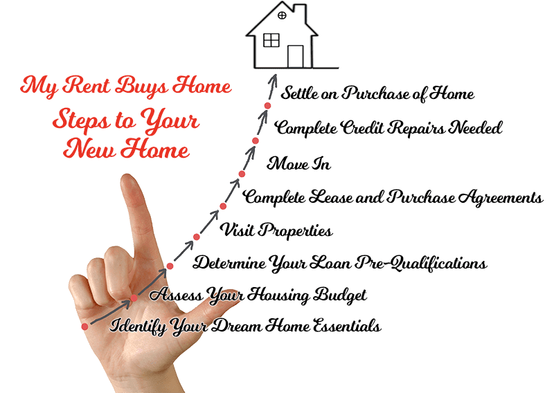 Steps to Your New Home